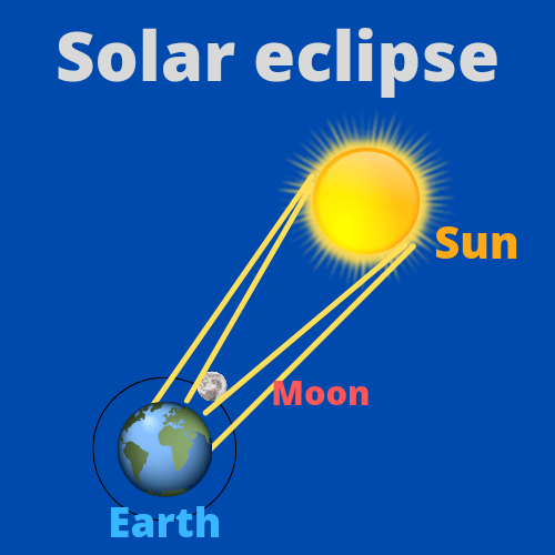 Fun facts about solar eclipse for kids