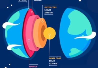 Fun facts about the Crust of the Earth