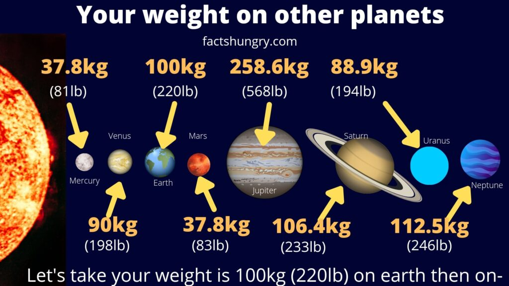 your weight on other planets
